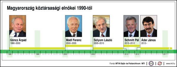 Magyarország köztársasági elnökei (1990-től)