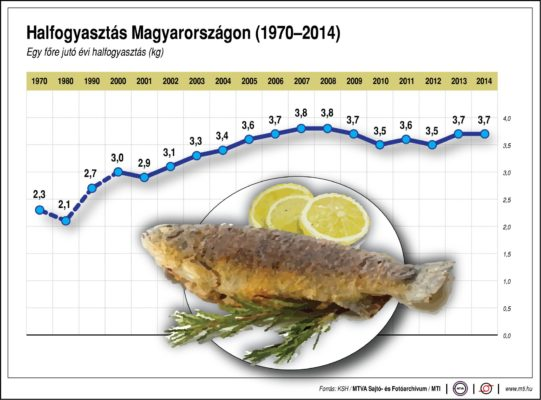 Mennyi halat eszünk?