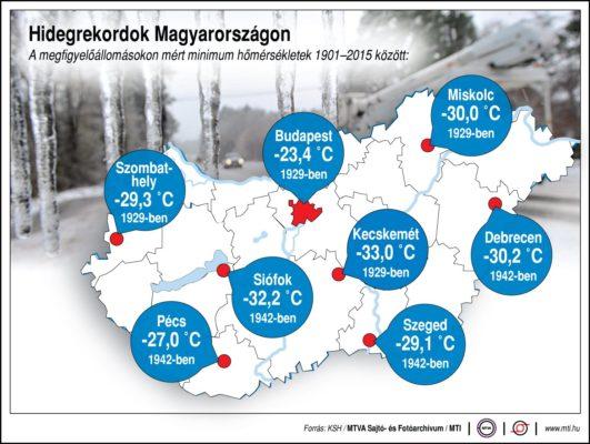 Hidegrekordok Magyarországon (1901-től)