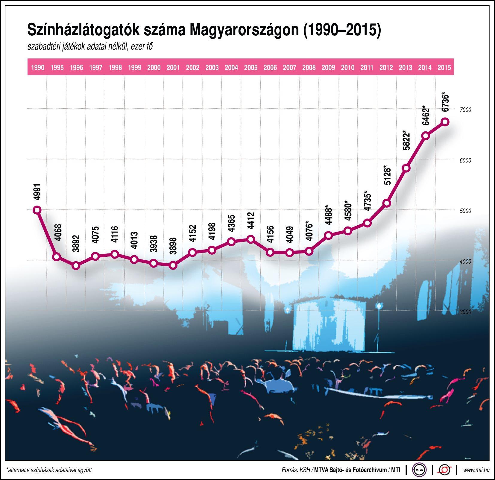 Színházba látogatók száma Magyarországon, 1990-2015; ezer fő