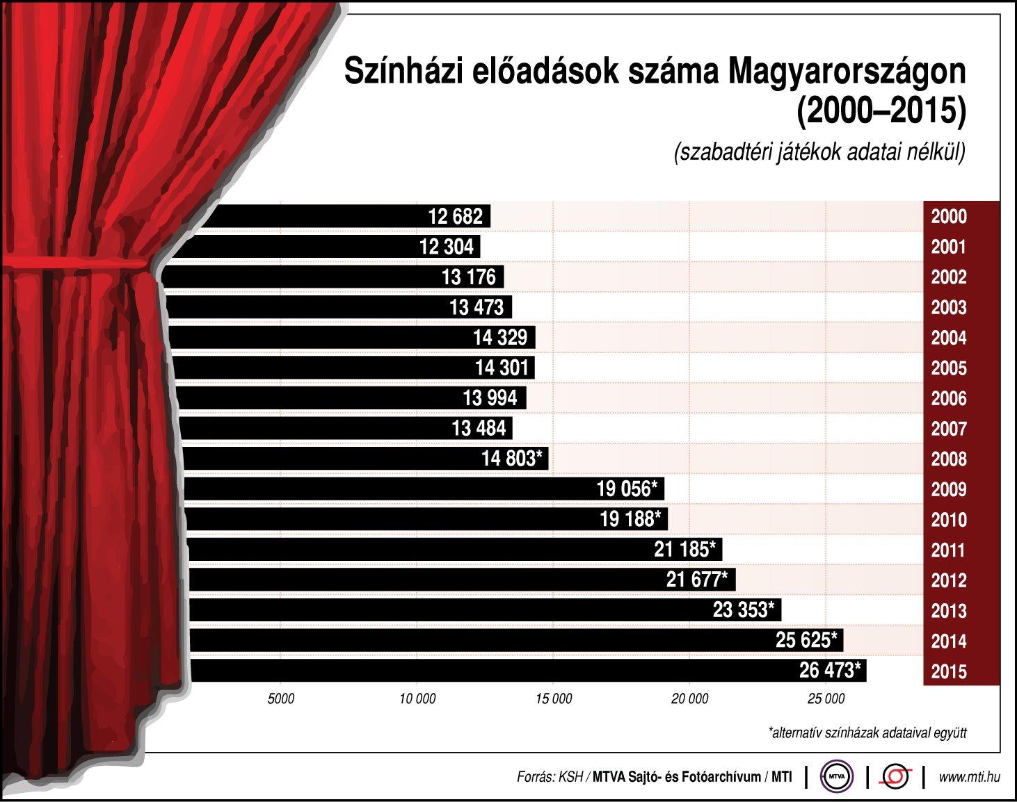 Színházi előadások száma Magyarországon, 2000-2015; szabadtéri játékok adatai nélkül