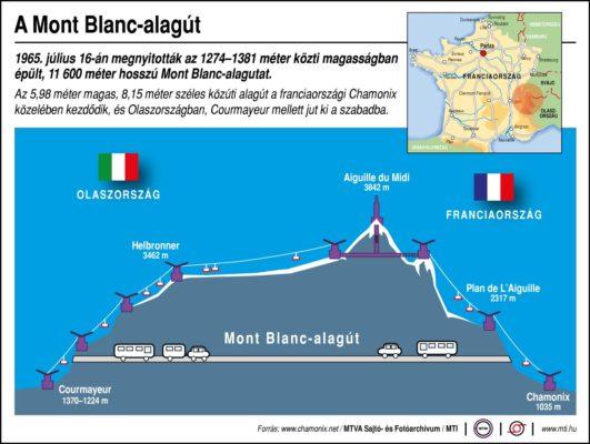 A Mont Blanc-alagút