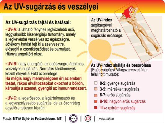 Az UV-sugárzás és veszélyei