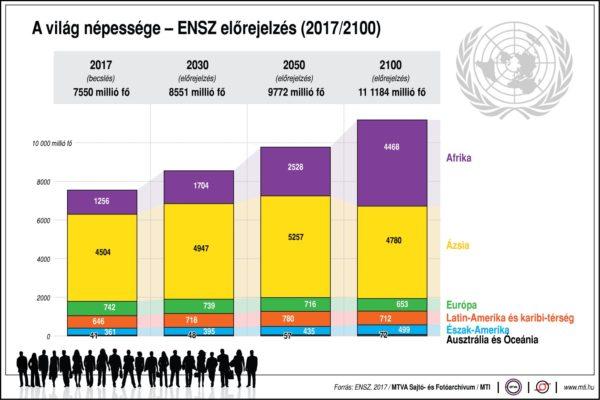 A világ népessége – ENSZ előrejelzés (2017/2100)