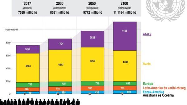 A világ népessége: előrejelzés 2100-ig