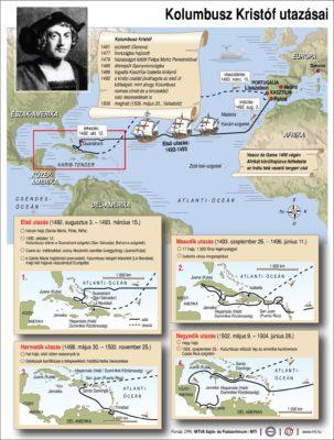 Kolumbusz Kristóf utazásai