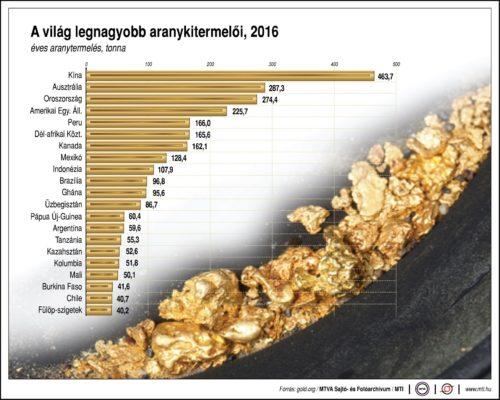 A világ legnagyobb aranykitermelői