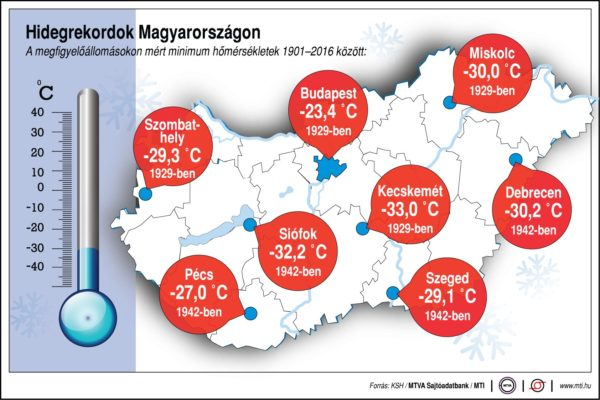 Hidegrekordok Magyarországon 1901 és 2016 között