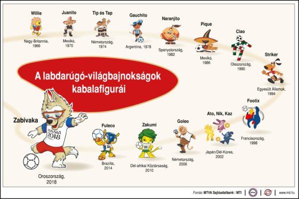 A labdarúgó-világbajnokságok kabalafigurái (1966-2018)