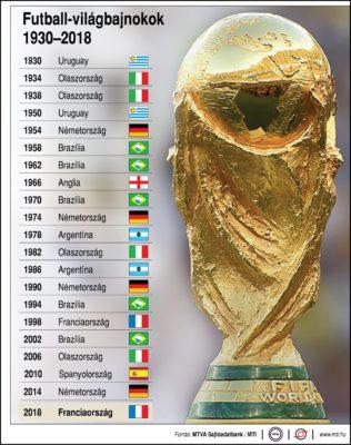 Futball-világbajnokok (1930-2018)