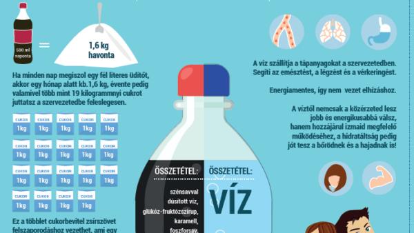 Víz vagy cukrozott üdítő?