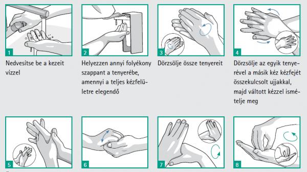 A helyes kézmosás lépései