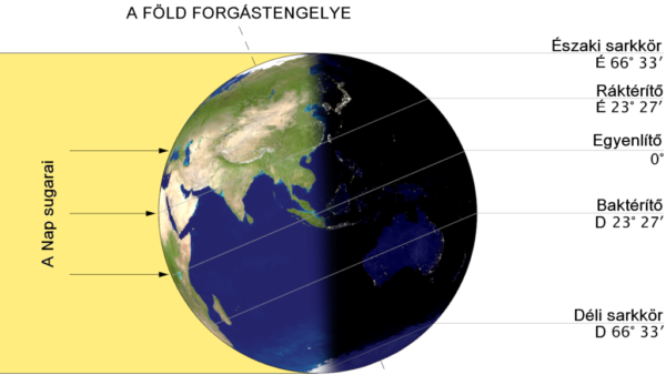 Nyári napforduló, leghosszabb nappal, csillagászati nyár kezdete